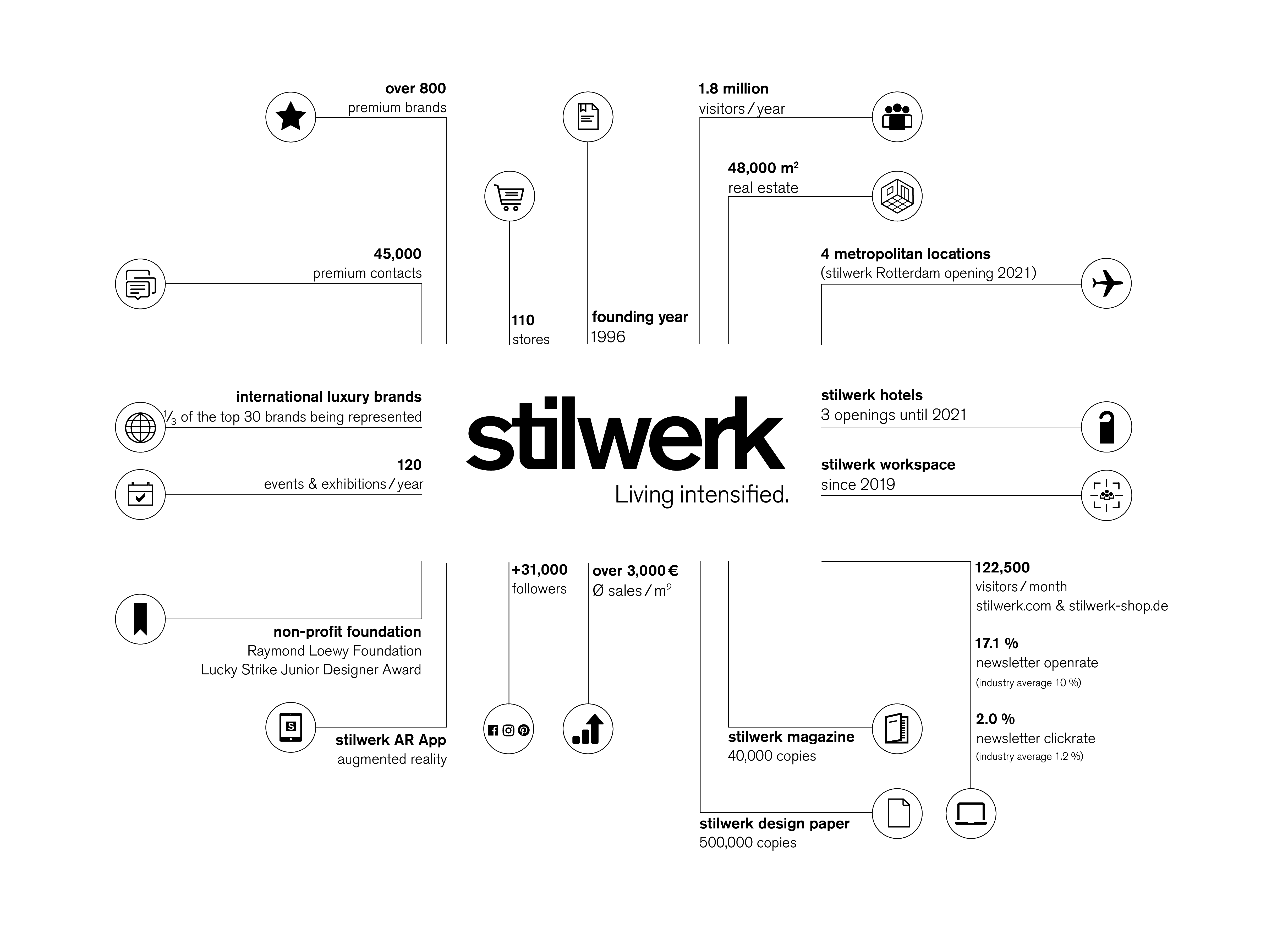 stilwerk_b2b_cosmos_english_page